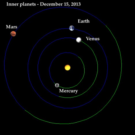 Positions of inner planets in mid-December, 2013. All are moving counter clockwise and Venus is about to overtake the Earth, passing between us and the Sun.